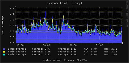 Sytem load average: 1 day